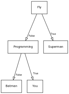 Decision tree | Python Tutorial