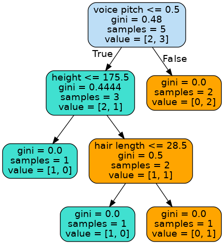 Decision tree visual example | Python Tutorial