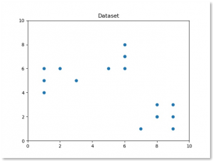 kmeans dataset