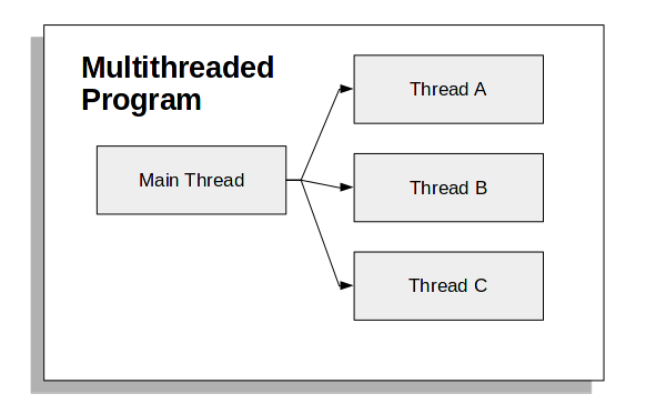 multithreading in python